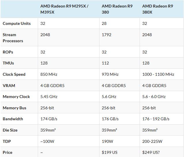 Radeon R9 380X specs