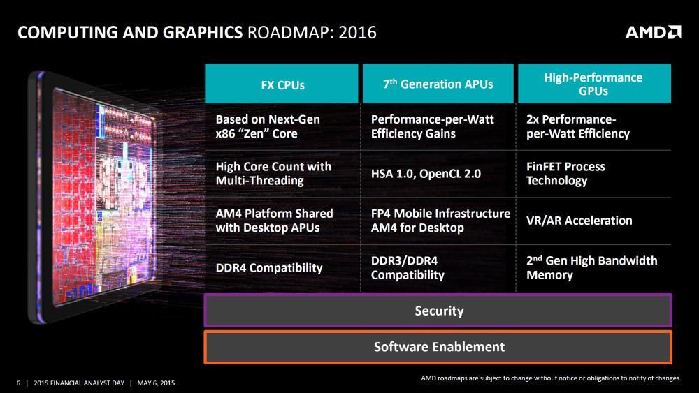 Roadmap AMD 2016