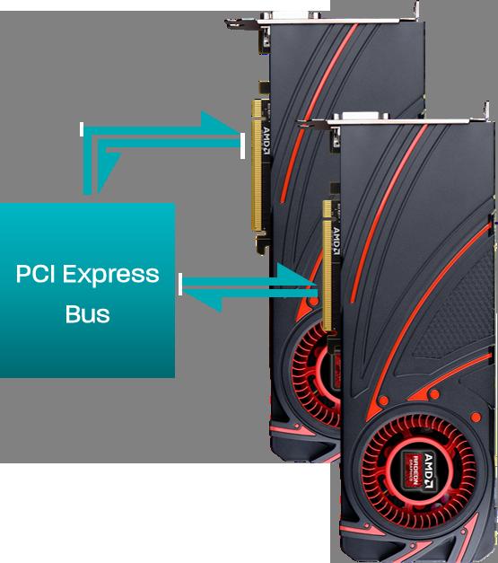 AMD XDMA
