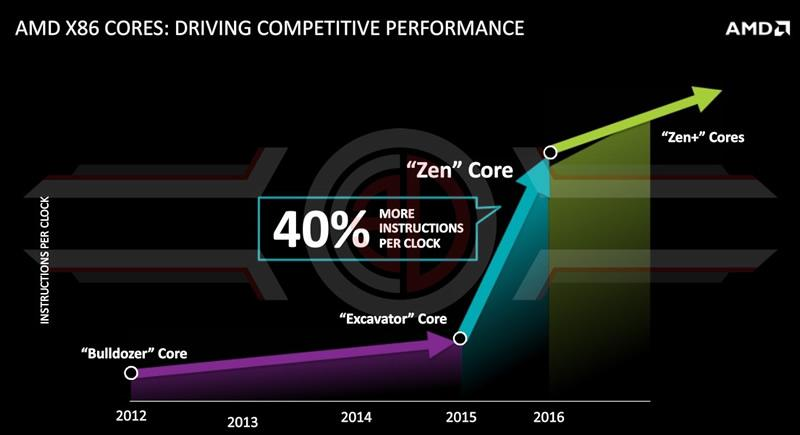 AMD Zen Core graph