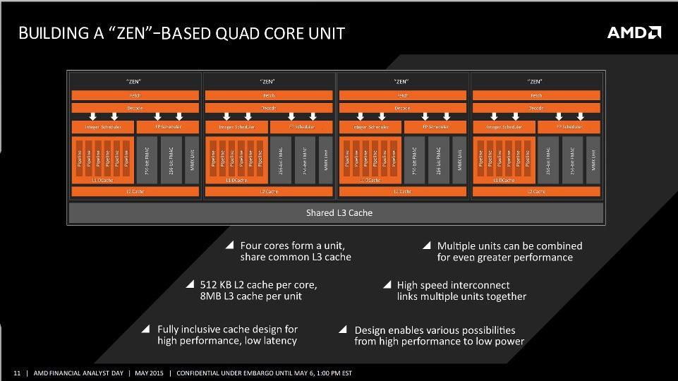 AMD Zen estructra de bloques interna