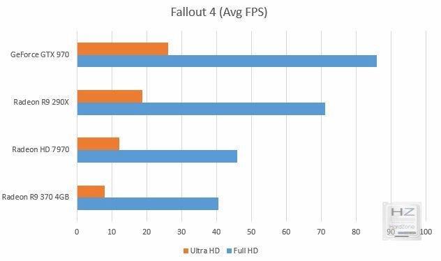 Fallout 4 grapho