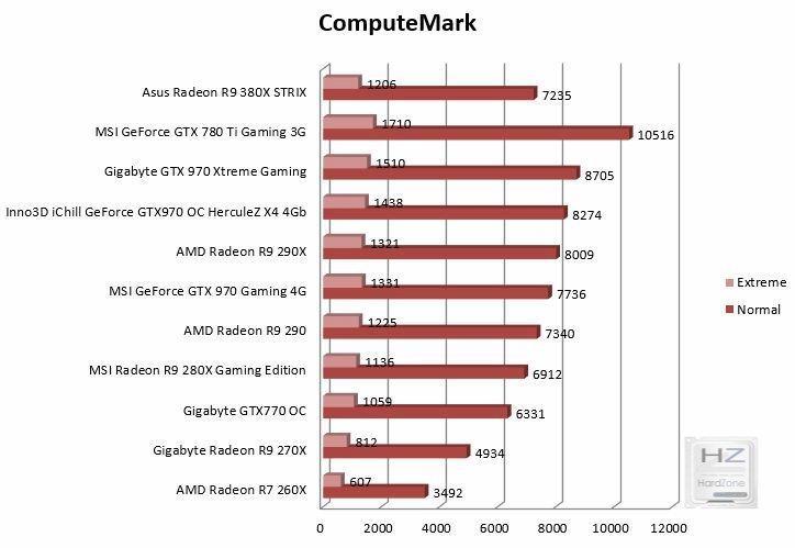 Gráfica computemark