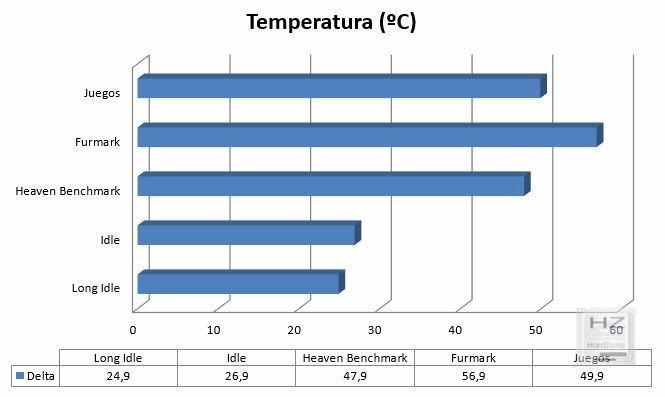 Gráfica temperatura