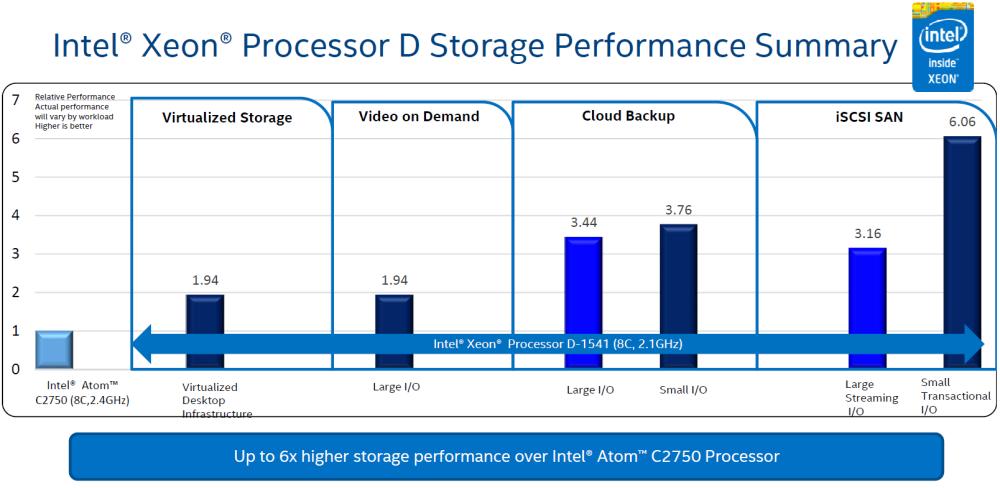 Intel Xeon D 01