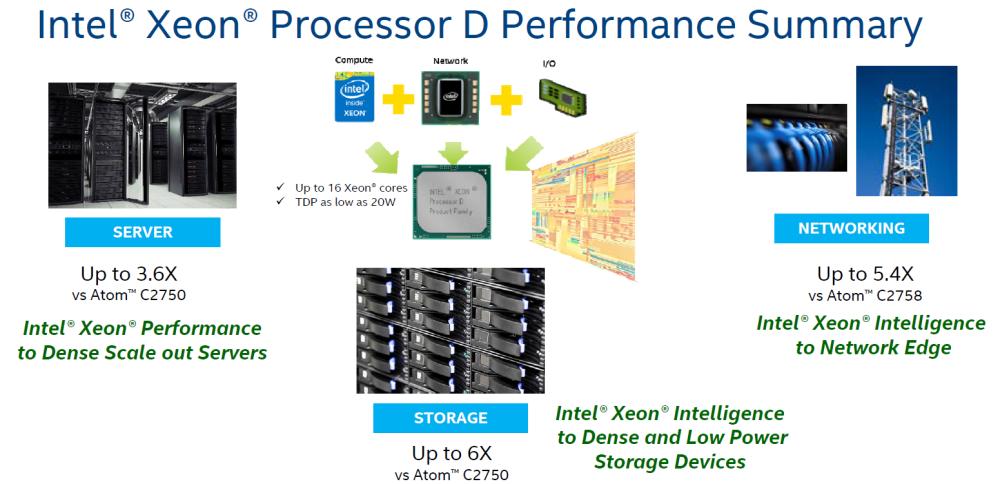 Intel Xeon D 03