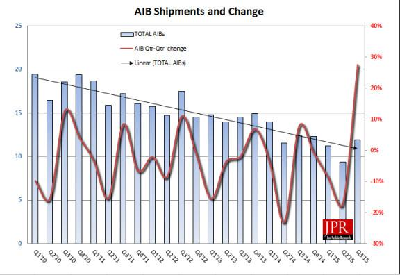 JPR AMD vs NVIDIA