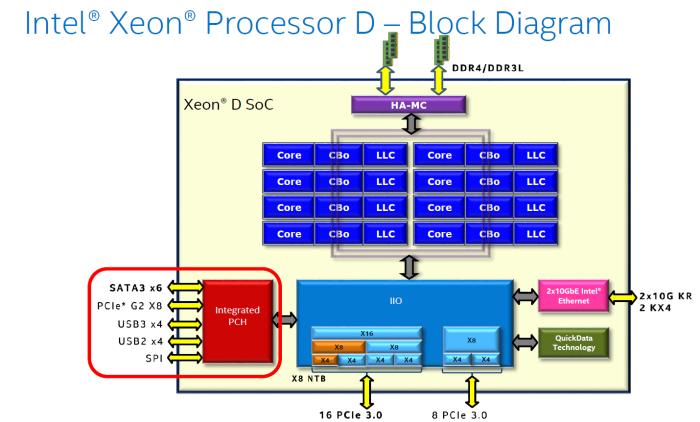 XeonD_scheme2