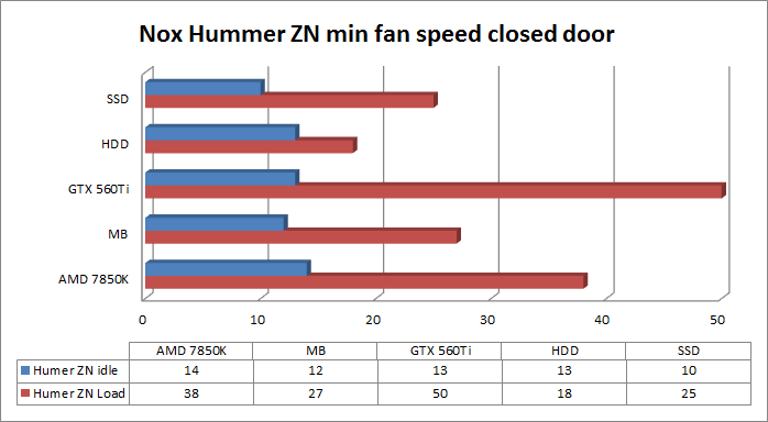 Nox Hummer ZN min fan speed closed door