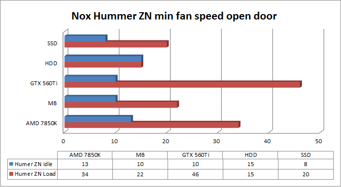 Nox Hummer ZN min fan speed open door
