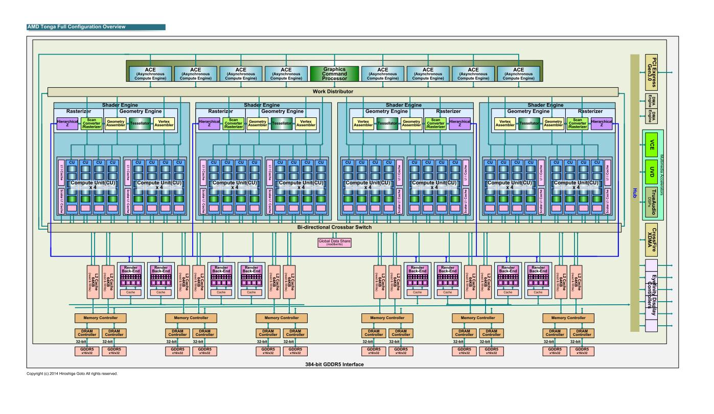 Ésta sería la GPU Tonga con el bus de 384 bit