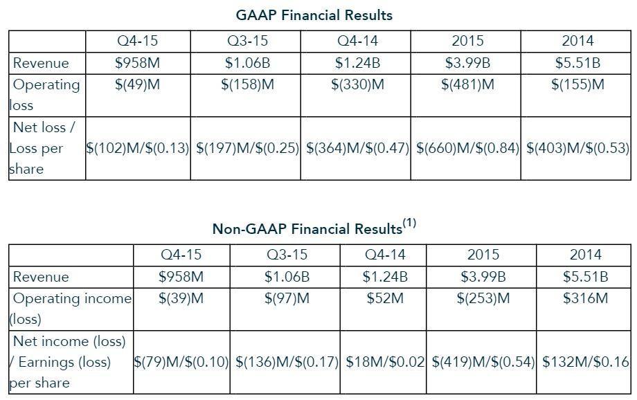 AMD Finance 2015