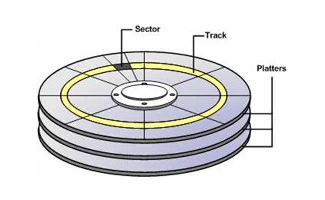 Estructura Disco