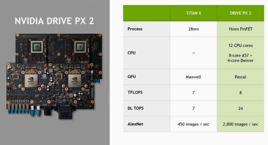 NVIDIA Drive PX 2 3