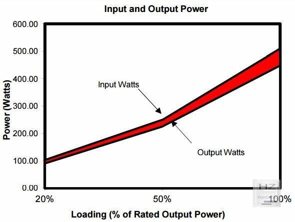 Diferencia eficiencia