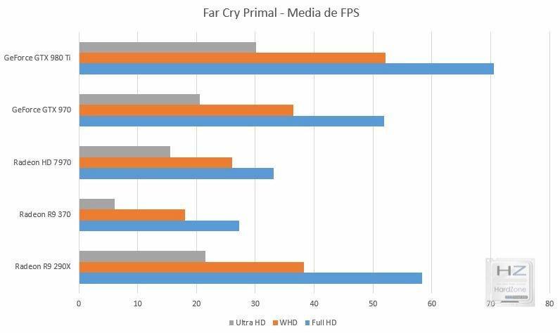 Gráfica FC Primal