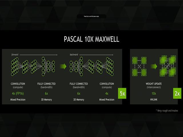 Pascal vs Maxwell