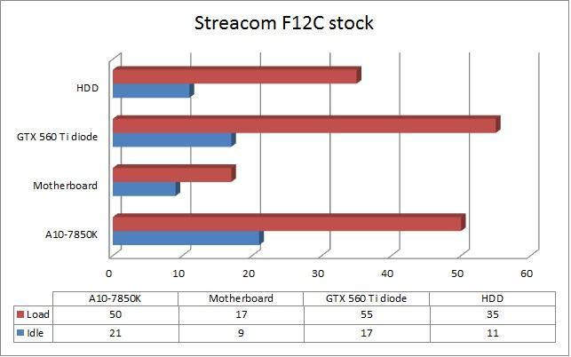 Streacom F12C stock temps