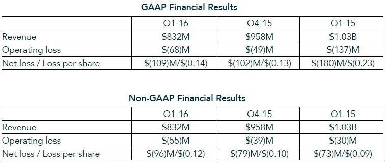 amd-q1-2016-results
