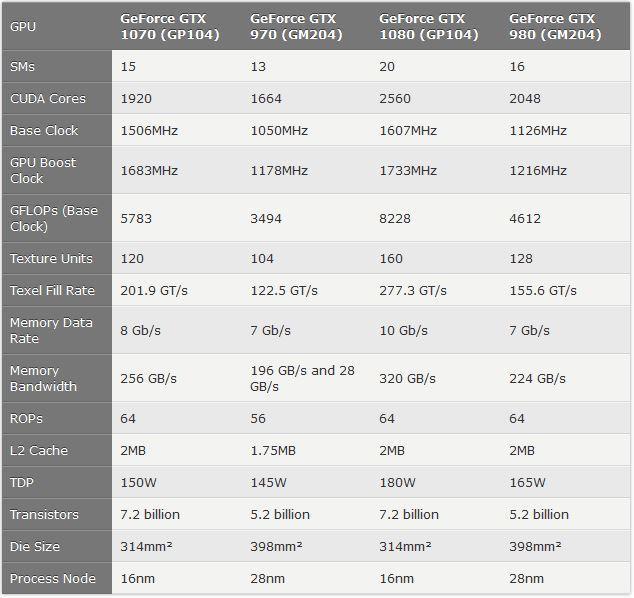 Nvidia 2016 lineup