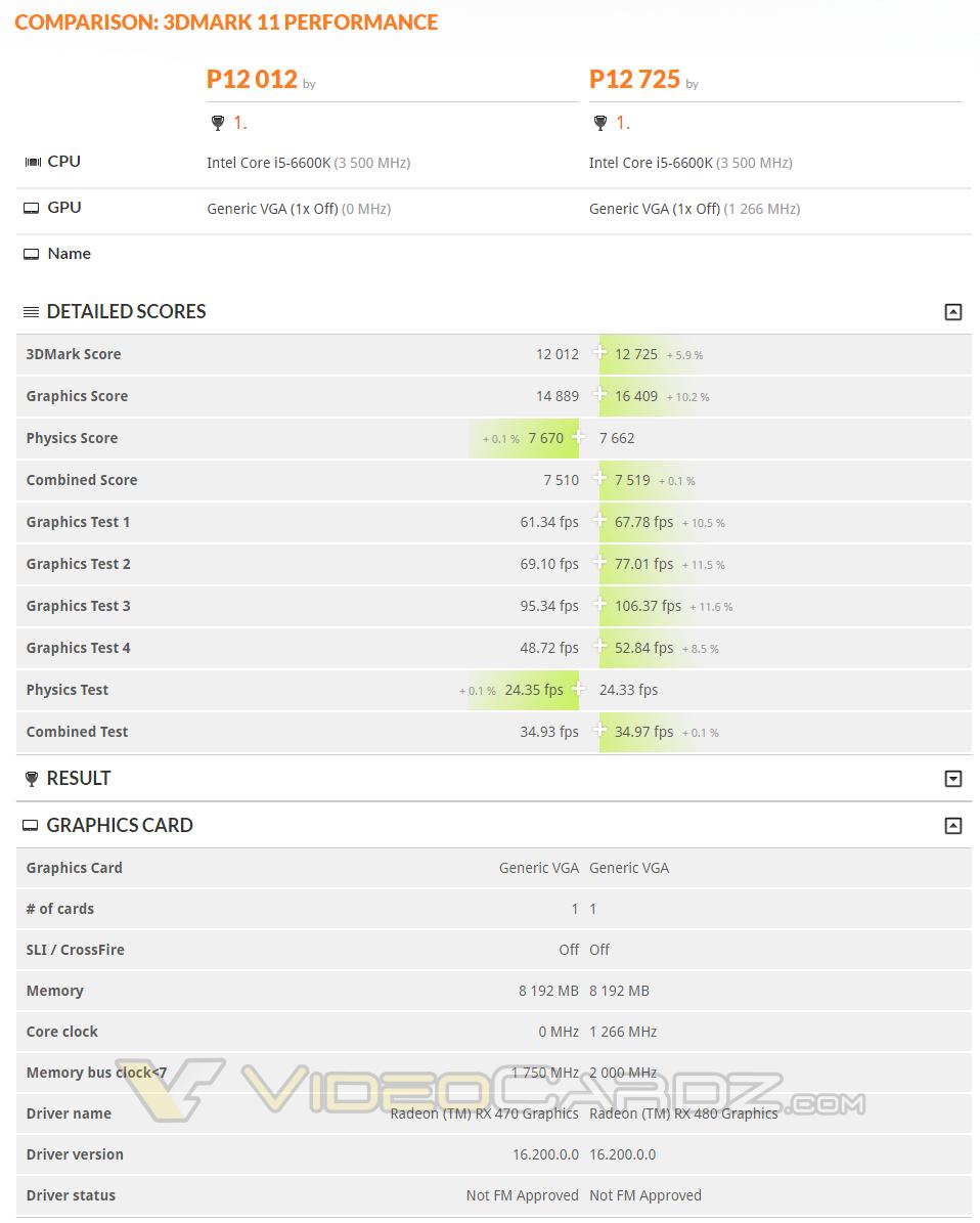 AMD Radeon RX 470 vs 480 comparisson