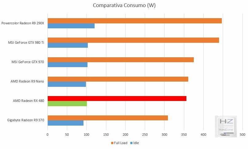 Consumo comp