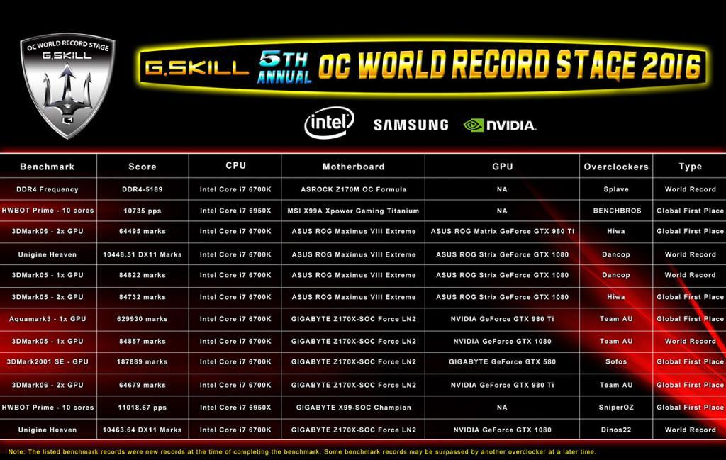 G Skill records