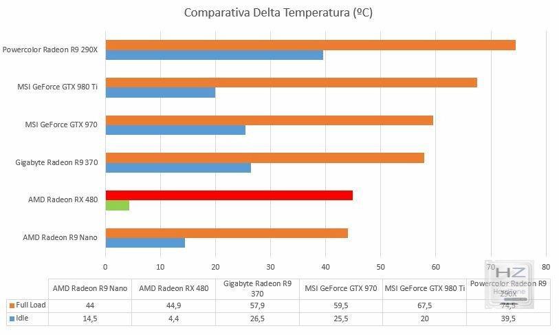 Temperatura Comp
