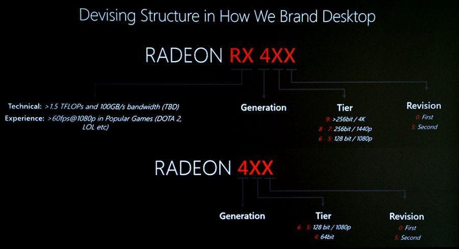 AMD nomenclatura 1