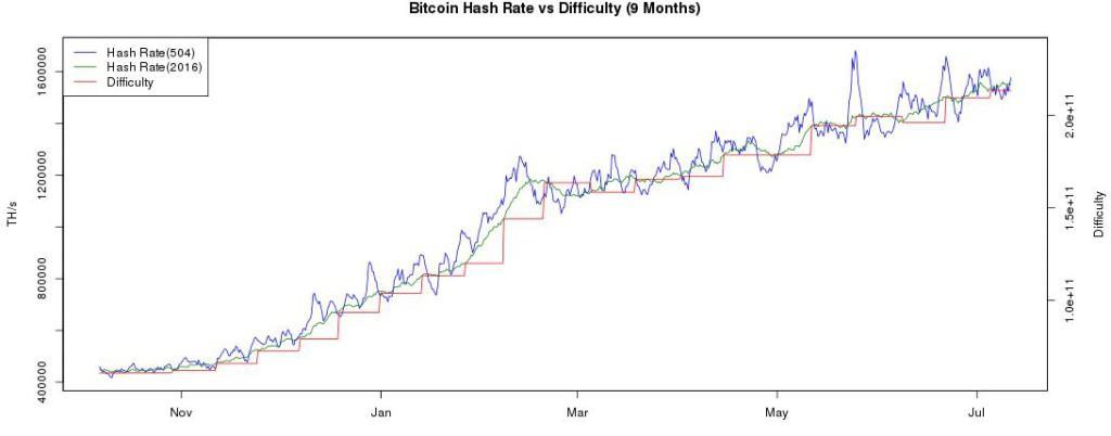 Bitcoin dif