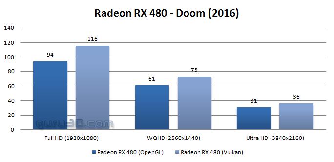 DOOM AMD