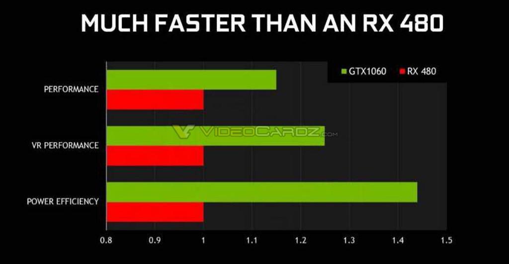GTX 1060 vs RXC 480