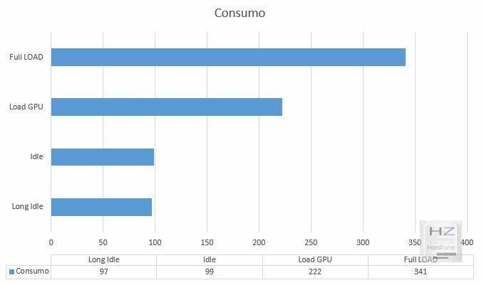 Graph Consumo