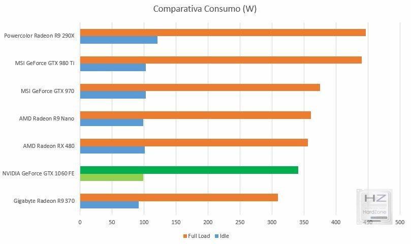 Graph comp Consumo