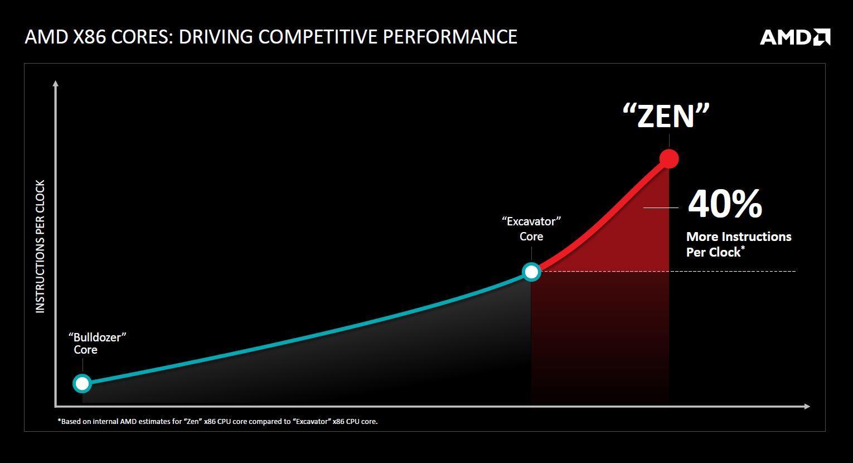 AMD road to Zen 01