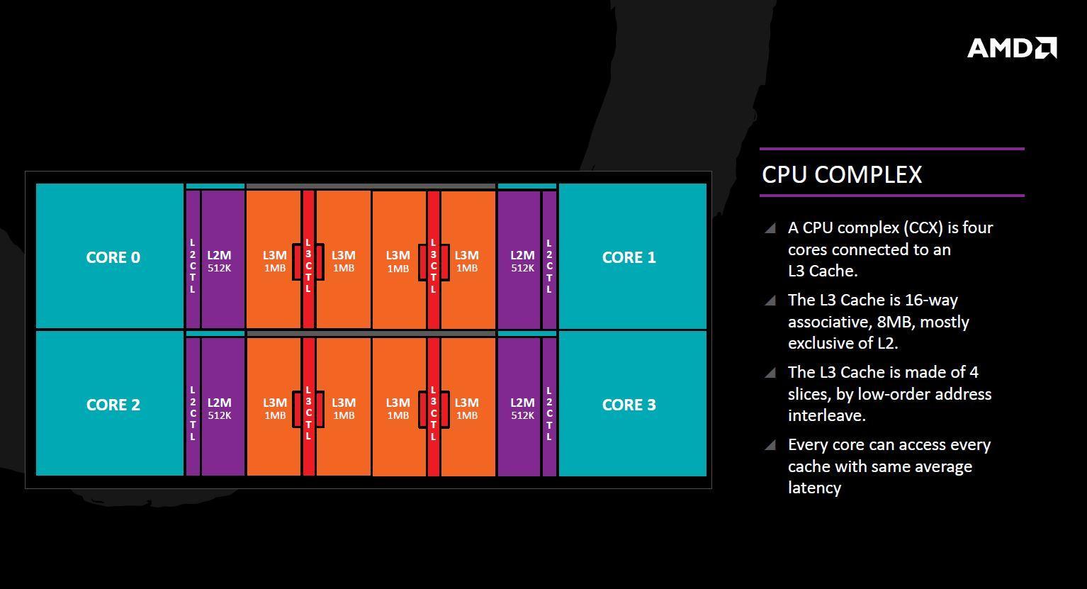 AMD road to Zen 012