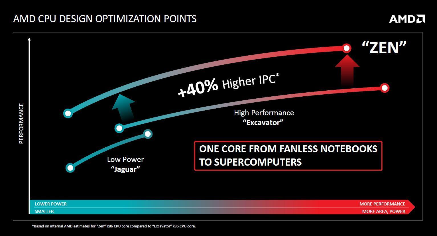 AMD road to Zen 02