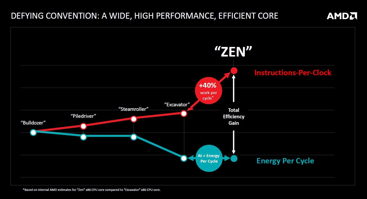 AMD road to Zen 03