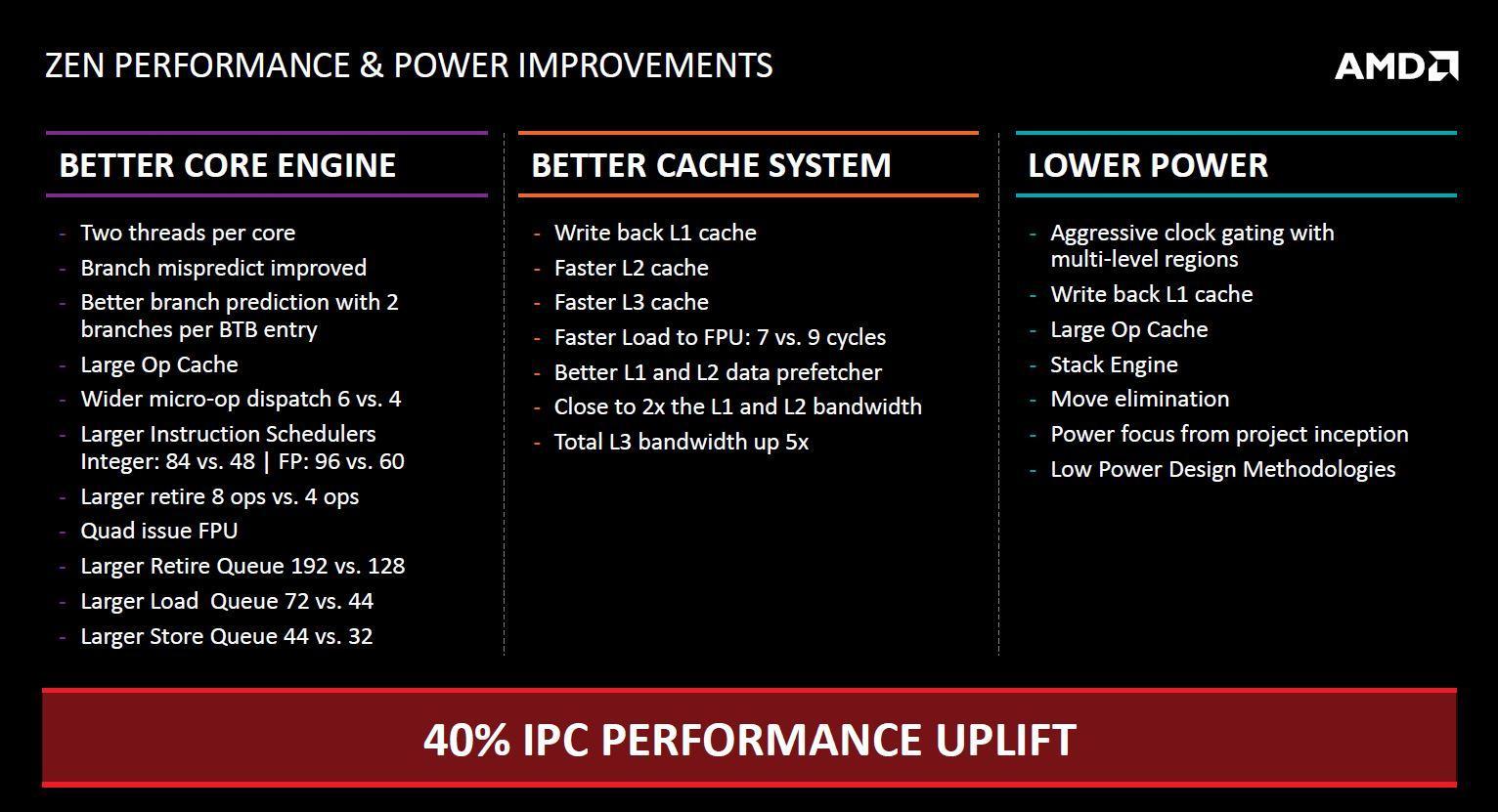 AMD road to Zen 04