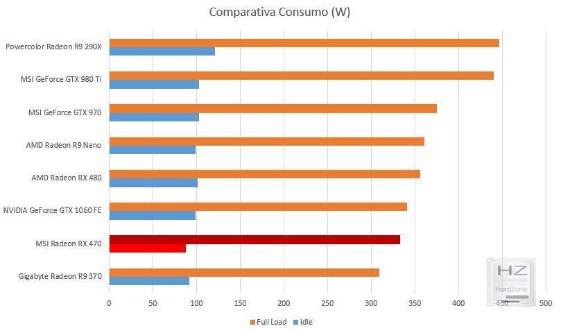 Comp Consumo