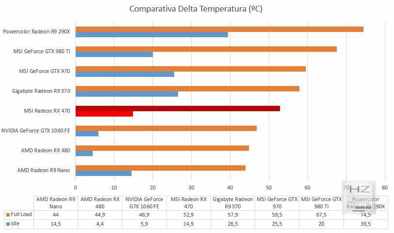 Comp Temperatura