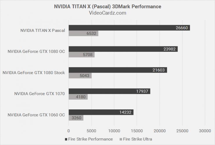 GeForce-GTX-TITAN-X-Pascal-vs-GeForce-GTX-1080-740x501