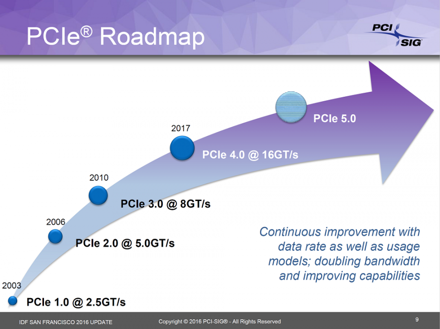 PCI-E roadmapo