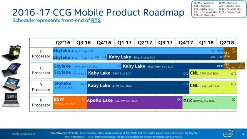 Intel Roadmap coffee lake