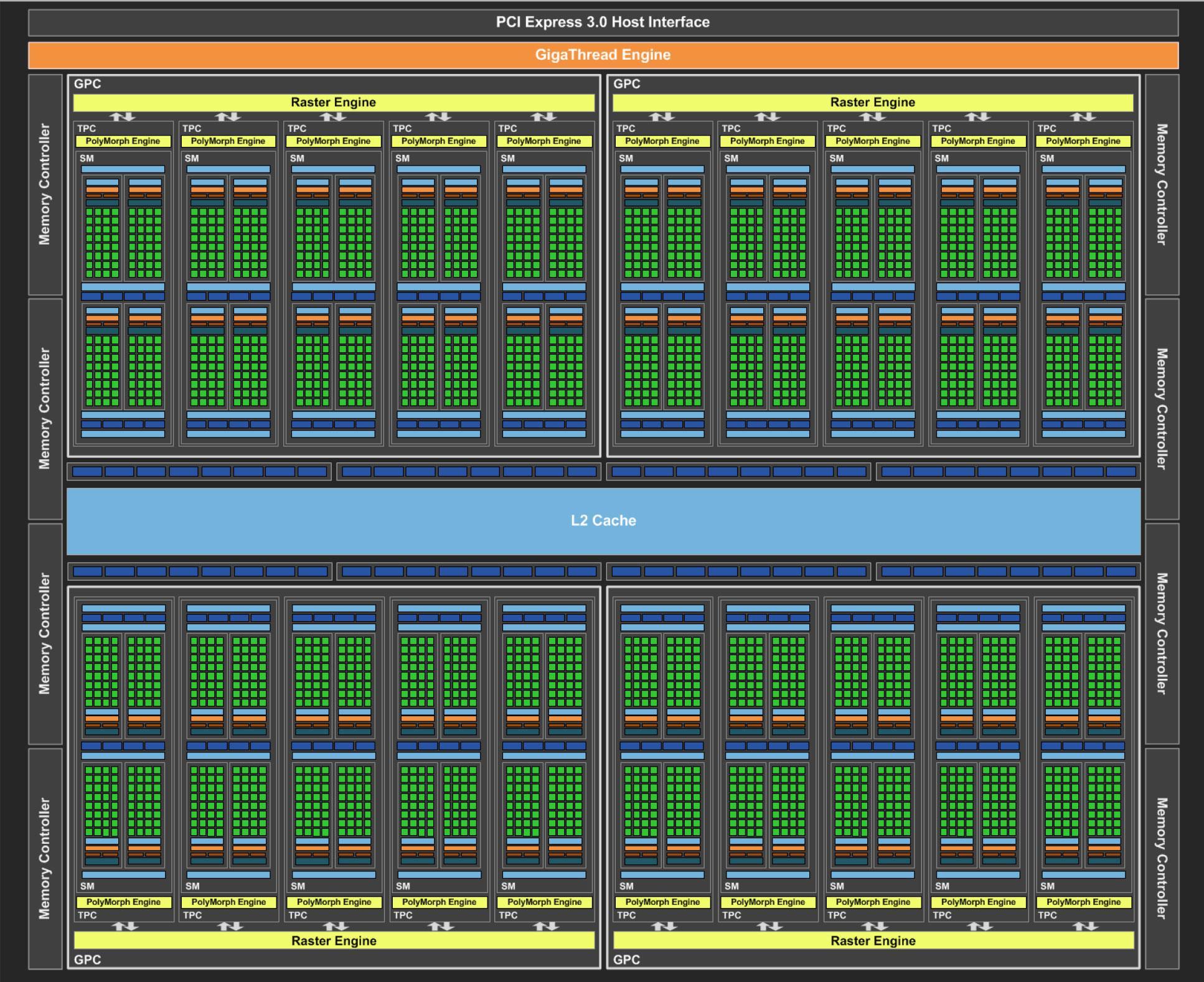 Nvidia Pascal GP 104 core block diagram