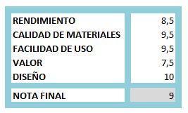 Score MSI