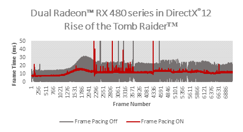 AMD Radeon Frame Pacing DX12 RotTR