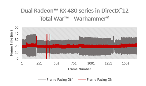 AMD Radeon Frame Pacing DX12 Total War Warhammer
