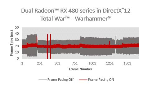 AMD Radeon Frame Pacing DX12 Total War Warhammer
