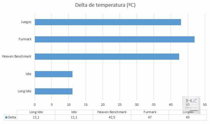 Gr Temperatura